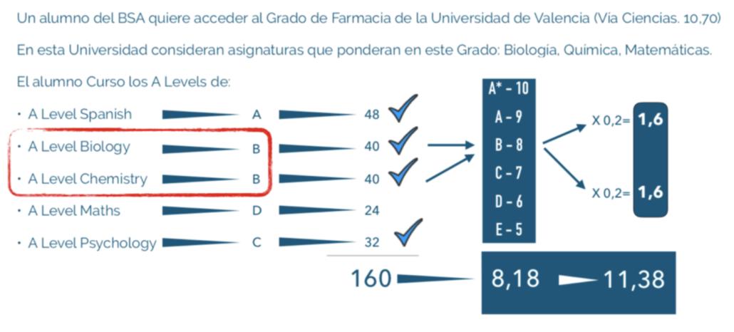 tabla de ejemplo de conversión de notas grado farmacia acceso a la universidad